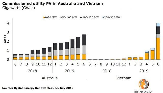 Việt Nam vượt qua Australia về tốc độ phát triển điện mặt trời, trở thành cường quốc Đông Nam Á về năng lượng sạch - Ảnh 1.
