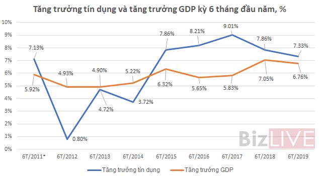 """""""Năm 2019 tỷ giá VND/USD giao động quanh 1 - 2% là quá mức rồi"""" - Ảnh 1."""