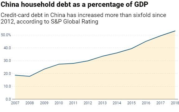 S&P: Nợ tín dụng tăng mạnh từ 2012, Trung Quốc đứng trước nguy cơ vỡ nợ - Ảnh 2.