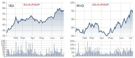"""Cổ phiếu MWG, VEA tăng """"phi mã"""", Pyn Elite Fund chiến thắng thị trường trong tháng 6 - Ảnh 1."""