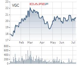 Viglacera (VGC) chốt danh sách cổ đông trả cổ tức bằng tiền tỷ lệ 10% - Ảnh 1.