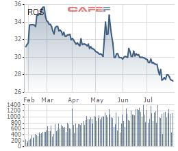 ROS giao dịch thoả thuận khủng, giá cao hơn thị giá gần 10% - Ảnh 1.