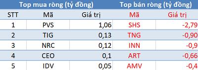 VN-Index áp sát mốc 1.000 điểm, khối ngoại quay đầu bán ròng trong phiên 1/8 - Ảnh 2.