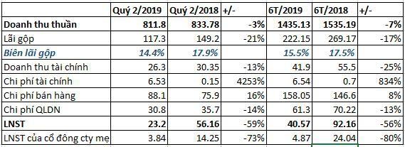 Kết quả kinh doanh cao nhất 3 quý, GTNfoods vẫn mới chỉ hoàn thành 20% kế hoạch lợi nhuận 2019 - Ảnh 1.
