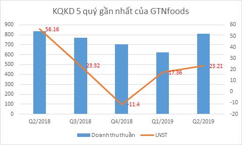 Kết quả kinh doanh cao nhất 3 quý, GTNfoods vẫn mới chỉ hoàn thành 20% kế hoạch lợi nhuận 2019 - Ảnh 2.