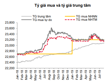 VND tăng giá liên tục trong 2 tháng - Ảnh 1.