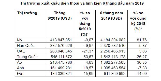 Xuất khẩu điện thoại và linh kiện dẫn đầu bảng kim ngạch trong 7 tháng - Ảnh 1.
