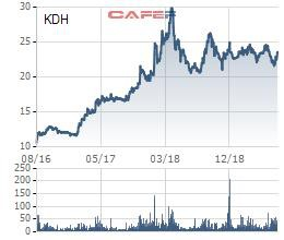 Giảm lãi từ thanh lý đầu tư, Nhà Khang Điền báo lợi nhuận quý 2 giảm 13% - Ảnh 2.