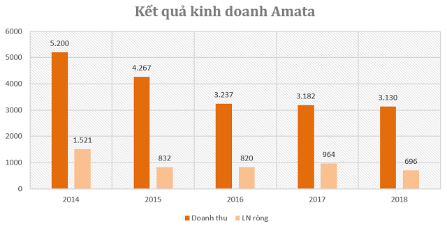 Amata - tập đoàn Thái Lan muốn làm dự án 1.720 ha ở Quảng Ninh là ai? - Ảnh 3.