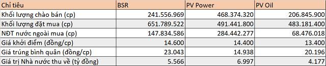 Cổ phiếu BSR lần đầu dưới mệnh giá, PV Power và PV Oil lao dốc - Ảnh 1.