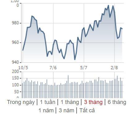 [Điểm nóng TTCK tuần 05/08 - 11/08] Chứng khiến Việt giằng co mạnh, Chứng khoán thế giới lao dốc - Ảnh 1.