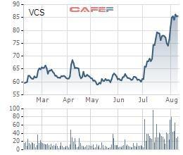 Cổ phiếu tăng 40% trong 1 tháng, Vicostone tạm ứng tiếp 20% cổ tức bằng tiền - Ảnh 1.
