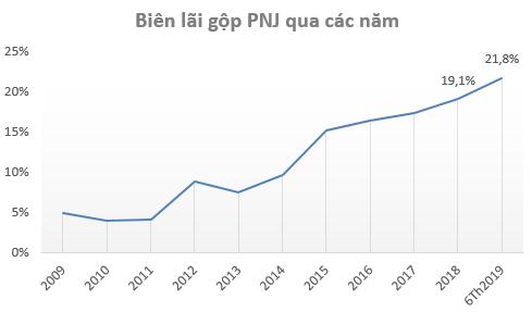Tồn kho gần 5.000 tỷ đồng, cổ phiếu PNJ lên đỉnh 1 năm trong bối cảnh giá vàng tăng vọt - Ảnh 4.