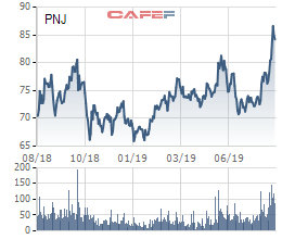Tồn kho gần 5.000 tỷ đồng, cổ phiếu PNJ lên đỉnh 1 năm trong bối cảnh giá vàng tăng vọt - Ảnh 1.