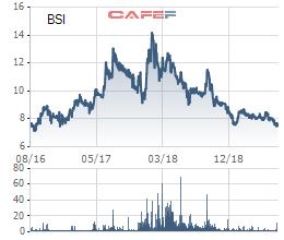 Hàng loạt cổ phiếu từng nổi danh trên TTCK đang ở vùng giá thấp nhất lịch sử - Ảnh 2.