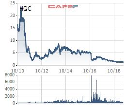 Hàng loạt cổ phiếu từng nổi danh trên TTCK đang ở vùng giá thấp nhất lịch sử - Ảnh 1.