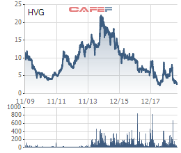 Hàng loạt cổ phiếu từng nổi danh trên TTCK đang ở vùng giá thấp nhất lịch sử - Ảnh 5.
