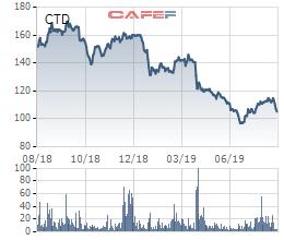 Coteccons dò đáy miệt mài, quỹ Hàn Quốc liến bán hơn 6 triệu cổ phiếu, chính thức không còn là cổ đông lớn - Ảnh 2.