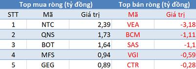 Khối ngoại giảm bán, VN-Index giữ vững sắc xanh trong phiên 12/8 - Ảnh 3.