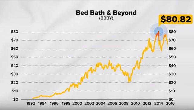 """Đỉnh cao chỉ cách vực sâu một gang tấc: Bed Bath & Beyond - từ """"Kẻ hủy diệt ngành hàng"""" hoá chuỗi siêu thị """"hỗn loạn"""" nhất nước Mỹ, khiến cả Chủ tịch, CEO lẫn người sáng lập đồng loạt bị sa thải - Ảnh 2."""