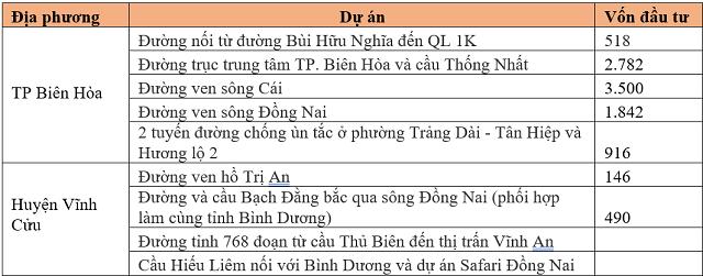 Loạt dự án nghìn tỷ đồng ở Đồng Nai không thể triển khai do vướng BT - Ảnh 1.