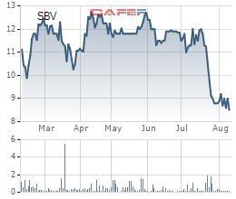 Siam Brothers (SBV) báo lỗ quý đầu tiên kể từ ngày đầu niêm yết - Ảnh 1.