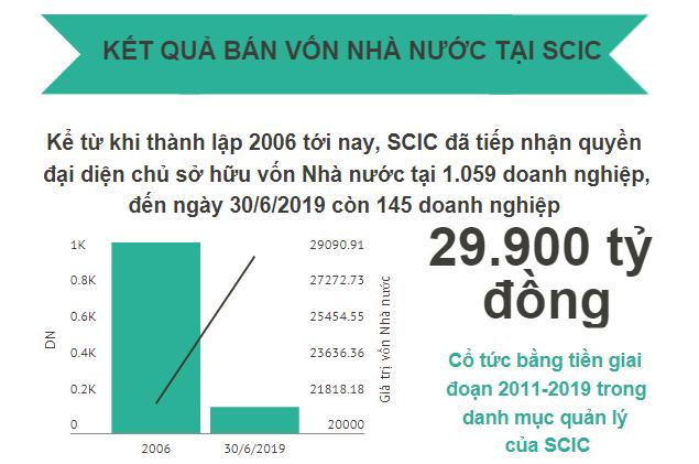 SCIC đã nhận 29.900 tỷ đồng tiền cổ tức trong 13 năm, kiến nghị cho phép bán vốn dưới mệnh giá - Ảnh 2.