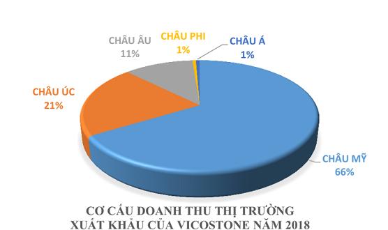 Căng thẳng thương mại Mỹ - Trung, cơ hội cho Vicostone chiếm lĩnh thị trường Mỹ? - Ảnh 2.