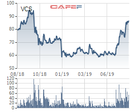 Căng thẳng thương mại Mỹ - Trung, cơ hội cho Vicostone chiếm lĩnh thị trường Mỹ? - Ảnh 1.