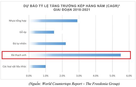 Căng thẳng thương mại Mỹ - Trung, cơ hội cho Vicostone chiếm lĩnh thị trường Mỹ? - Ảnh 4.