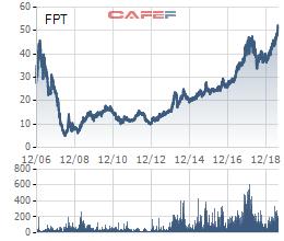 Cổ phiếu lập đỉnh mới, FPT công bố lãi ròng 7 tháng tăng trưởng 29% - Ảnh 1.