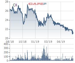 Có thể lãi lớn trong quý 3, cổ phiếu CII vẫn tiếp tục xuống đáy 3 năm - Ảnh 2.