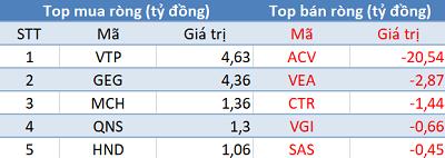 Khối ngoại đẩy mạnh bán ròng gần 320 tỷ đồng, sắc đỏ bao trùm thị trường trong phiên 13/8 - Ảnh 3.