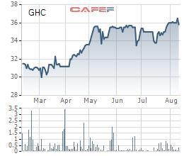 Thủy điện Gia Lai (GHC) chốt quyền trả cổ tức bằng tiền tỷ lệ 20% - Ảnh 1.