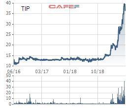 Cổ phiếu lập đỉnh, KCN Tín Nghĩa (TIP) báo lãi ròng quý 2 gấp 3 lần cùng kỳ - Ảnh 1.