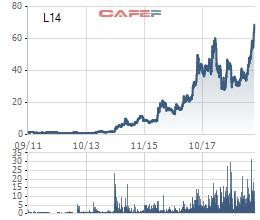 Cổ phiếu lập đỉnh, Licogi 14 chia cổ tức bằng cổ phiếu tỷ lệ 10% - Ảnh 1.