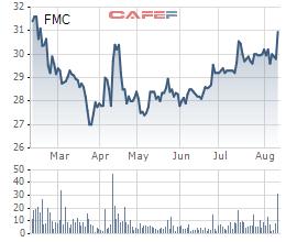 Thực phẩm Sao Ta (FMC) chào bán 8 triệu cổ phiếu tăng vốn điều lệ - Ảnh 1.