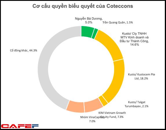 Quỹ Hàn Quốc rút lui, quỹ Singapore thế chân thành cổ đông lớn của Coteccons - Ảnh 2.