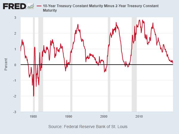 Đường cong lợi suất thêm một lần đảo ngược, tín hiệu cảnh báo đỏ cho suy thoái kinh tế, nhà đầu tư tháo chạy đến các loại tài sản an toàn - Ảnh 3.