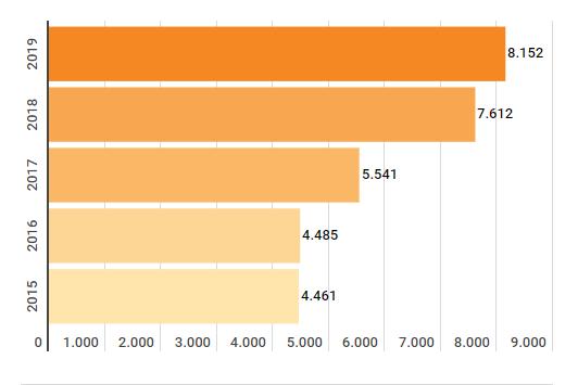 Nhập khẩu từ Mỹ cao nhất kể từ 2015 - Ảnh 1.