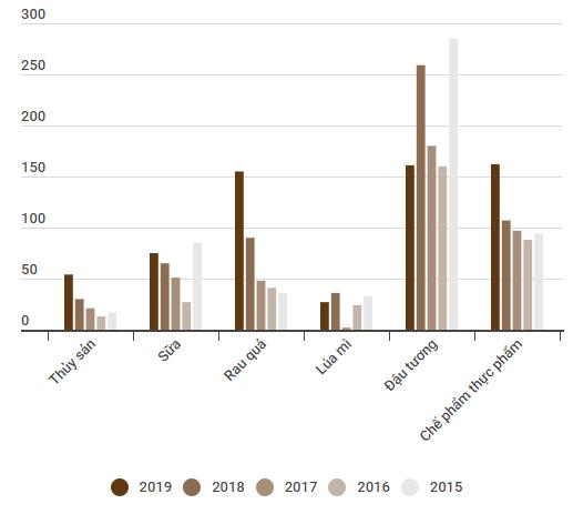 Nhập khẩu từ Mỹ cao nhất kể từ 2015 - Ảnh 2.