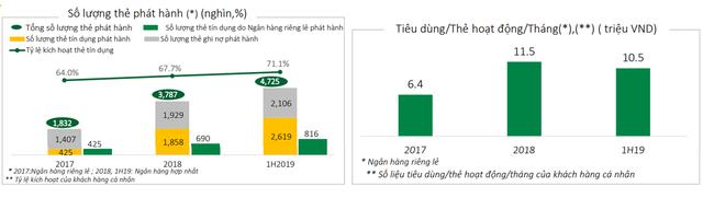 So găng mảng thẻ ngân hàng, dịch vụ thanh toán của Vietcombank, Techcombank và VPBank - Ảnh 3.