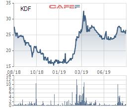 Kido Foods (KDF): LNTT 7 tháng tăng trưởng 284% lên 155 tỷ đồng, vượt kế hoạch cả năm nhờ mở rộng kênh phân phối - Ảnh 2.