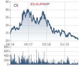 CII xuống đáy 3 năm, CEO Lê Quốc Bình đăng ký mua 5 triệu cổ phiếu - Ảnh 1.