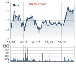 Công ty Trân Oanh mua lại 37,7 triệu cổ phiếu HNG từ tỷ phú Trần Bá Dương. - Ảnh 2.