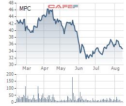 MPC giảm phân nửa lãi ròng về chỉ còn 155 tỷ sau 6 tháng, thực hiện chưa đến 11% chỉ tiêu - Ảnh 2.