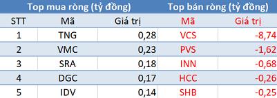 Khối ngoại giảm bán, VN-Index bứt phá hơn 10 điểm trong phiên 15/8 - Ảnh 2.