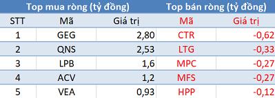 Khối ngoại giảm bán, VN-Index bứt phá hơn 10 điểm trong phiên 15/8 - Ảnh 3.