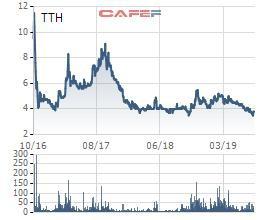 Cổ phiếu chạm đáy lần 2, Tiến Thành (TTH) phát hành cổ phiếu trả cổ tức tỷ lệ 25% - Ảnh 1.
