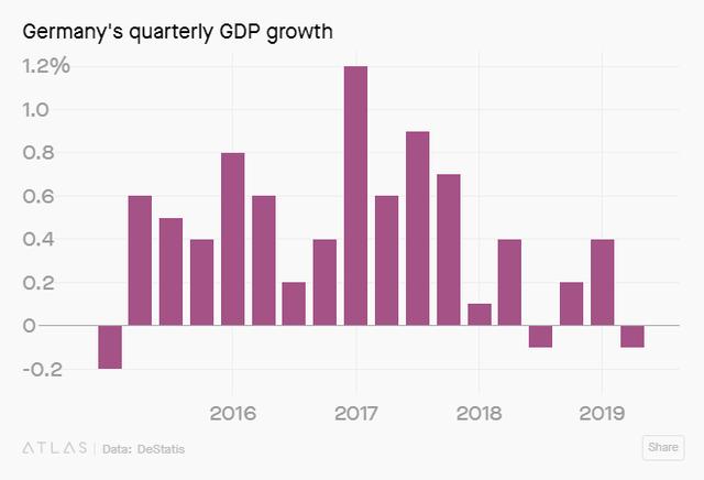 Kinh tế Đức hắt hơi, cả châu Âu rúng động - Ảnh 1.